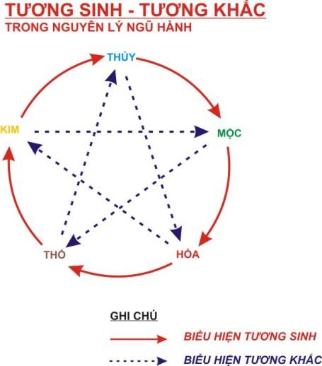 ngu-hanh-tuong-sinh-va-tuong-khac-trong-phong-thuy